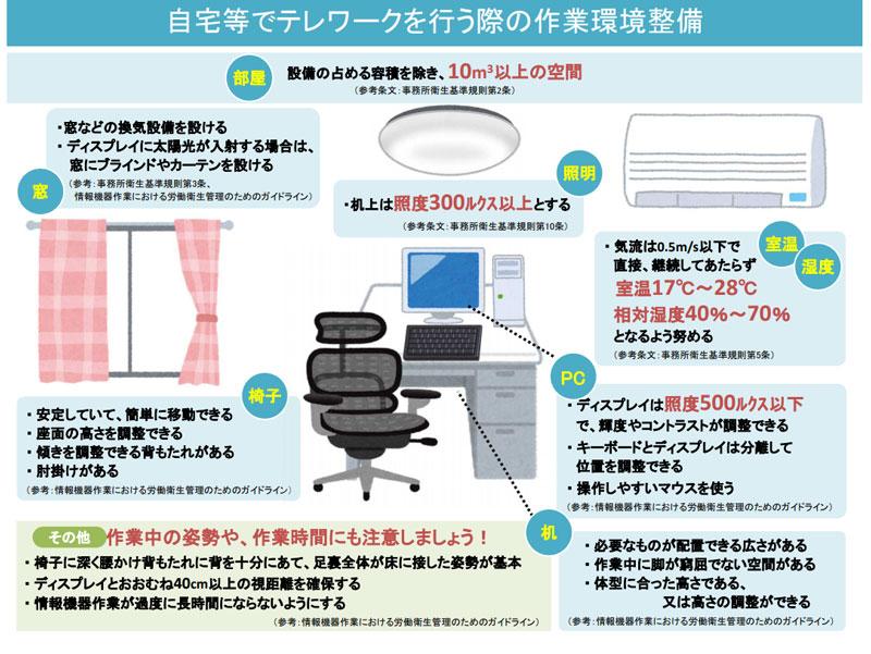 厚生労働省『自宅等でテレワークを行う際の作業環境整備』