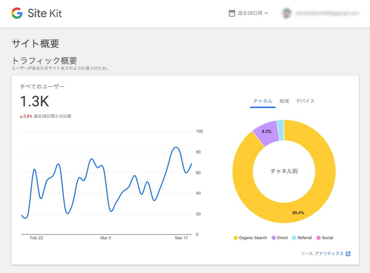 ▲ Site Kit はWordPressの管理画面内でGoogleの各種サービスのサマリーを扱えるようにしてくれます