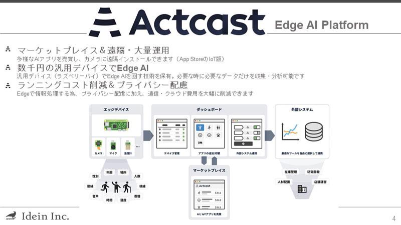 Actcast(アクトキャスト)
