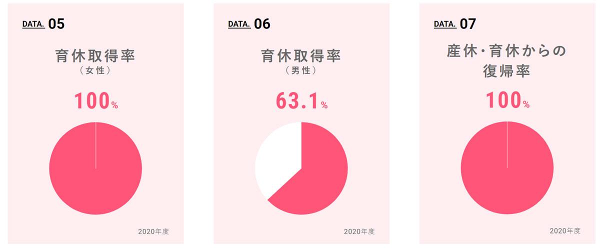 さくらインターネットの男性育休取得率は63.1%(2020年度)。 厚労省の調査によると、全国の男性育休取得率は7.48%(2019年度)