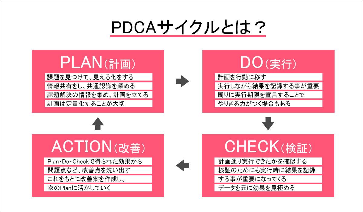 PDCAサイクルを図解で説明