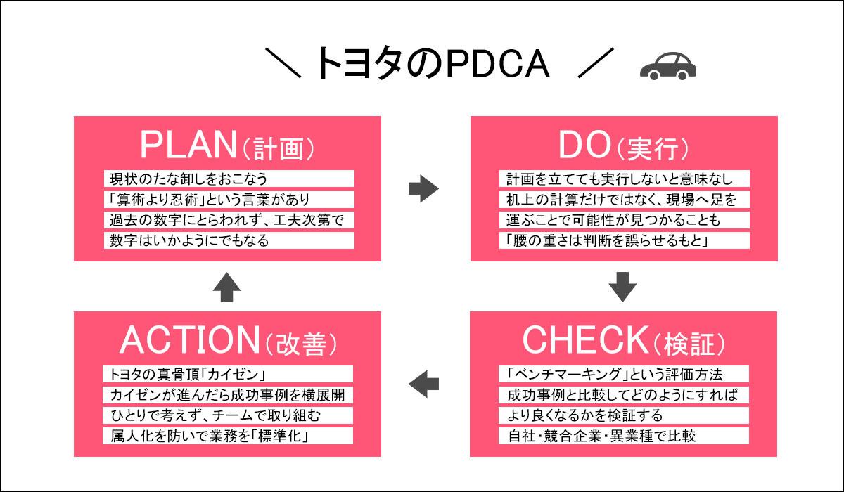 トヨタのPDCAを図解で説明