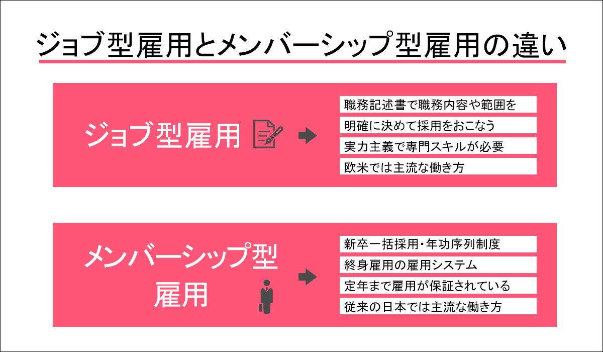 ジョブ型雇用とメンバーシップ型雇用の違いを図解で説明