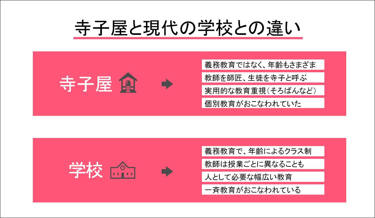 寺子屋と現代の学校との違いを図解