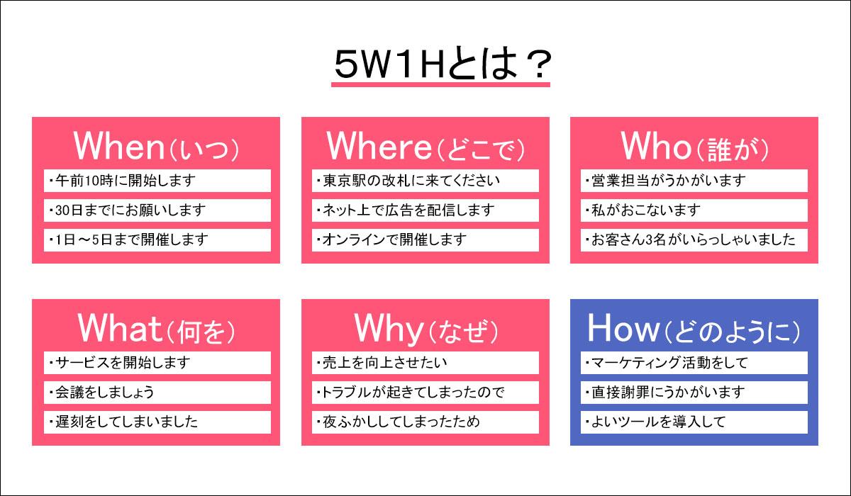 5W1Hを図解で説明