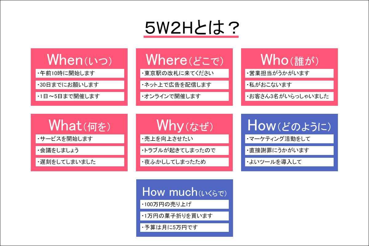 5W2Hを図解で説明