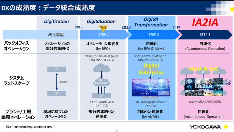IA2IA(Industrial Automation to Industrial Autonomy)