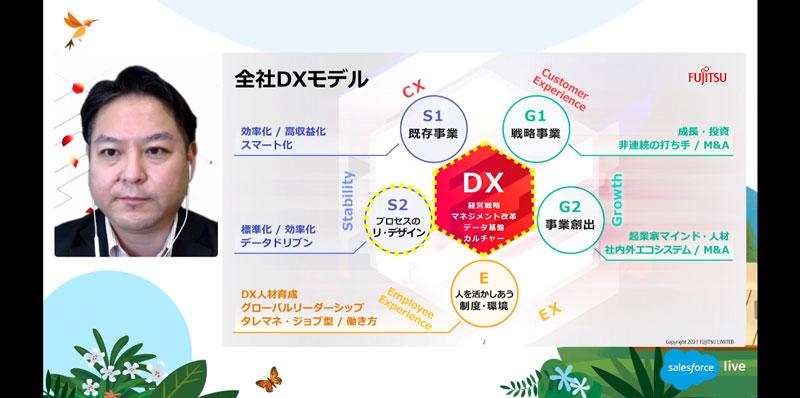 全社DXモデル