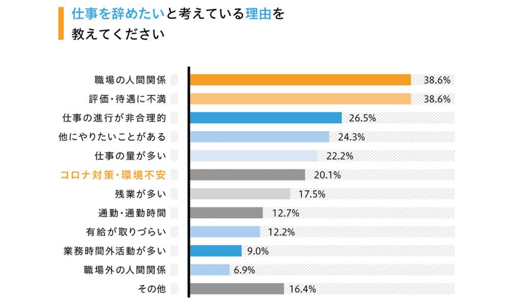 ▲出典:日本労働調査組合 仕事の退職動機に関するアンケート調査(2021年4月)