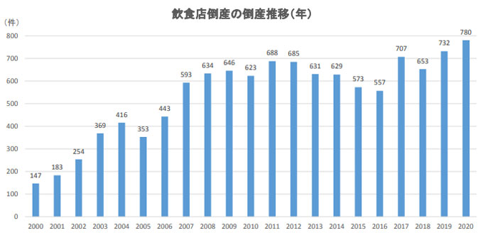 ▲出典:帝国データバンク 飲食店の倒産動向調査(2020年)