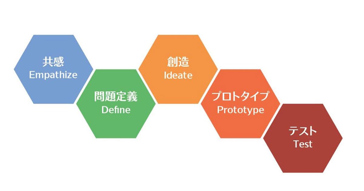 デザイン思考のプロセス