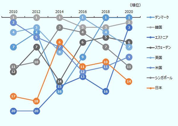 国連「世界電子政府ランキング2020」