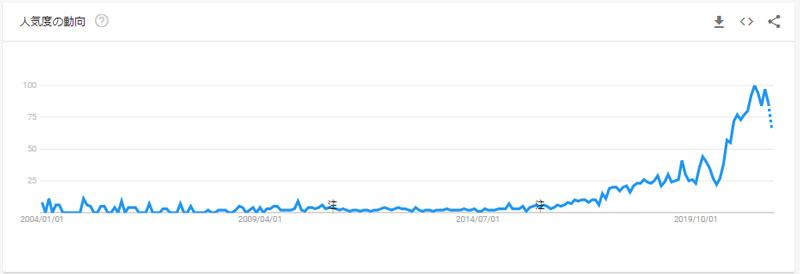 グーグルトレンドのデータ
