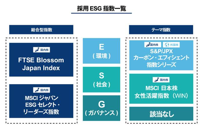 GPIFが採用したESG指数一覧 FTSE Blossom Japan Index、MSCIジャパン ESGセレクト・リーダーズ指数、S&P/JPX カーボン・エフィシェント指数シリーズ、MSCI 日本株 女性活躍指数(WIN)