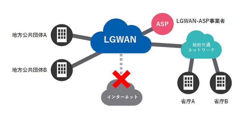 LGWANとは?