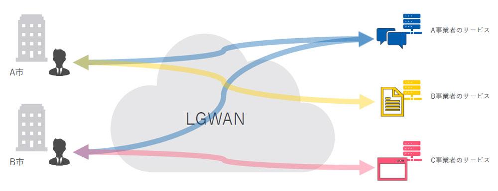 LGWAN-ASPとは?