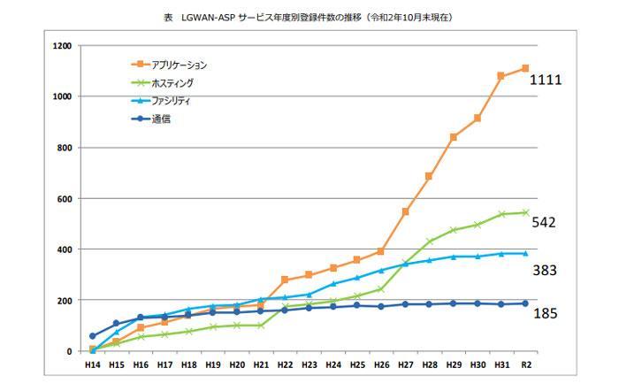 ▲出典:J-LIS(地方公共団体情報システム機構)令和2年度版 LGWANパンフレット