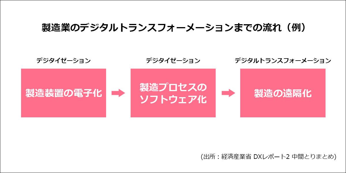 製造業のデジタルトランスフォーメーション(DX)