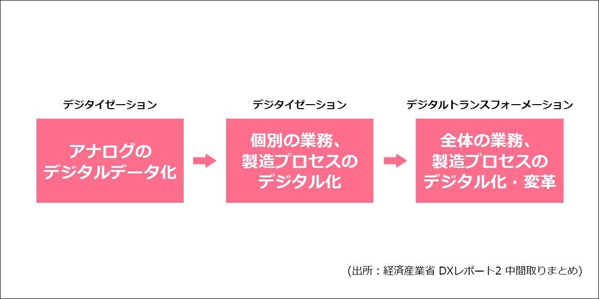 デジタイゼーション、デジタライゼーション、デジタルトランスフォーメーションとの違い