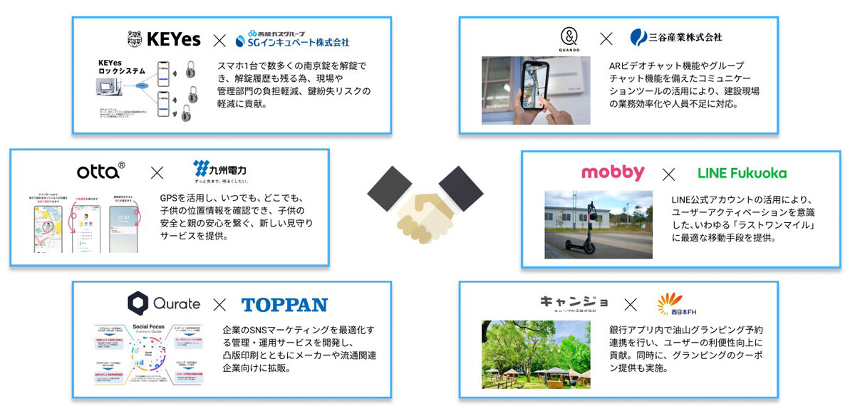 FGN オープンイノベーションの事例 ▲出典:西日本シティ銀行 Go!Go!ワンク