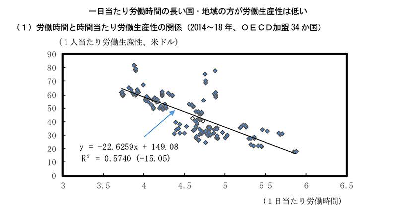 ▲出典 内閣府 日本経済2019-2020 第2章 人口減少時代における働き方を巡る課題(第1節)