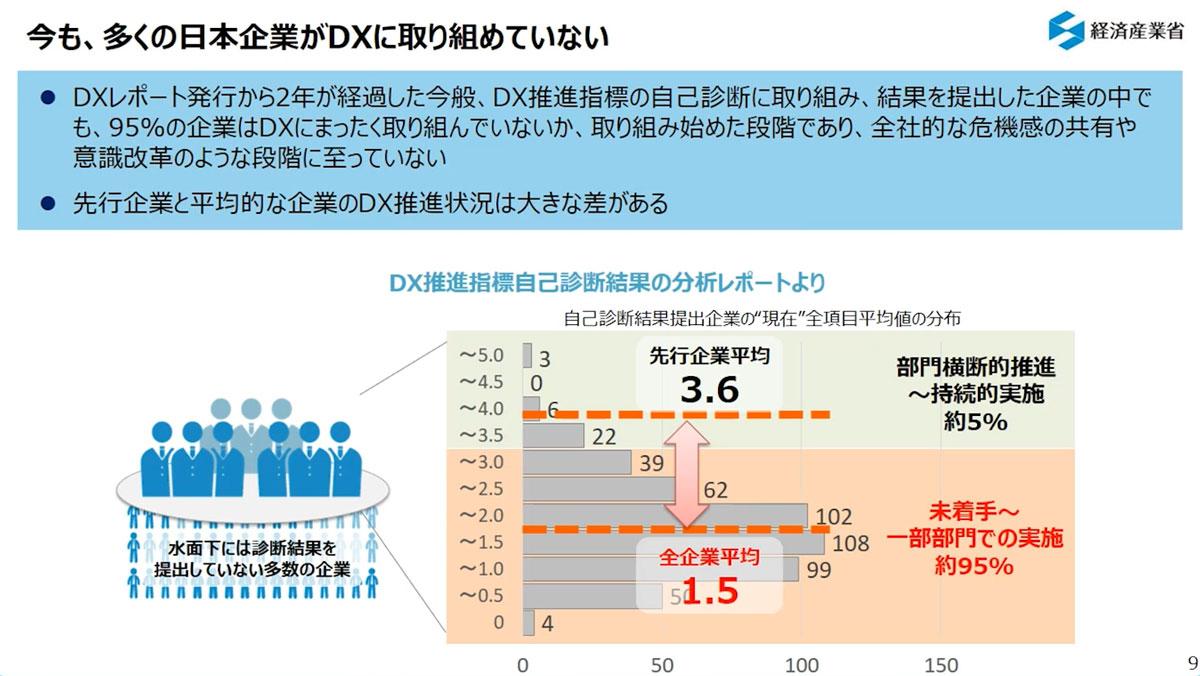 多くの日本企業がDXに取り組めていない