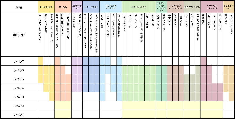 IPA「ITスキル標準」11の職種と35の専門分野   ▲出典:IPA(独立行政法人情報処理推進機構)