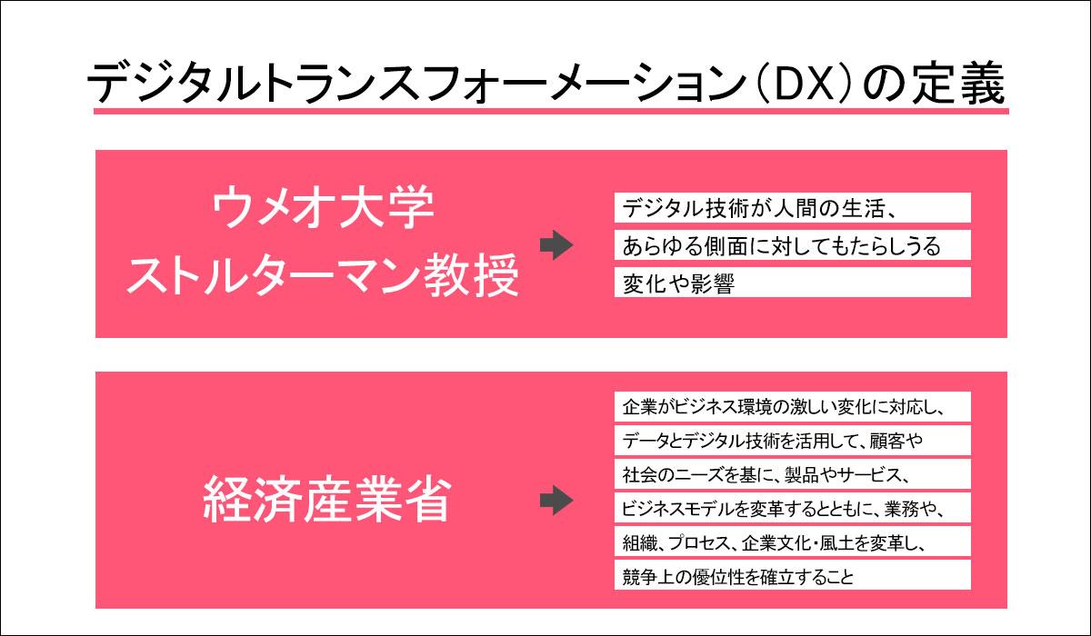 デジタルトランスフォーメーション(DX)の定義
