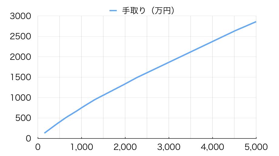 f:id:sakurA:20170604181000p:plain