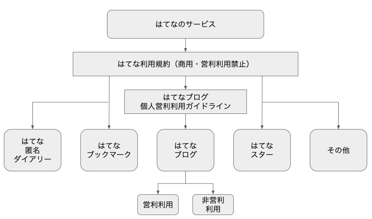 f:id:sakusaku-happy:20190930200004p:plain