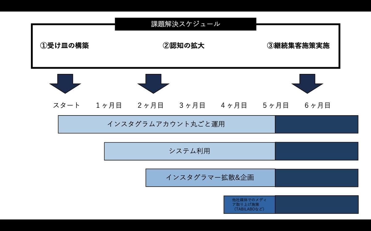 f:id:sakusaku440:20200531073840j:plain