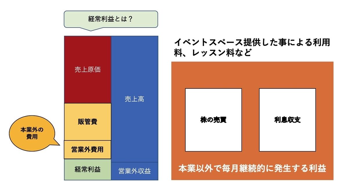f:id:sakusaku440:20200705204820j:plain