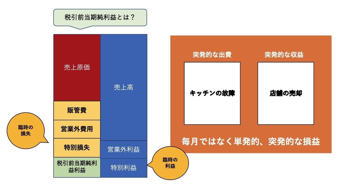 f:id:sakusaku440:20200705204908j:plain