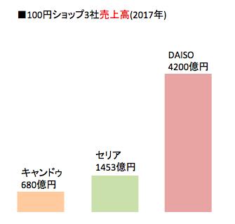 f:id:sakusaku57:20171011135558p:plain