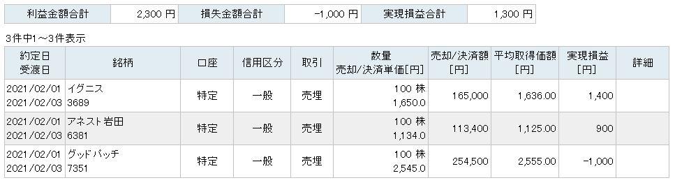 f:id:sakuya_golf:20210201214704j:plain