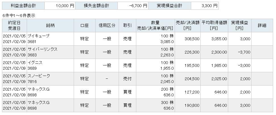 f:id:sakuya_golf:20210205214406j:plain