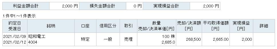 f:id:sakuya_golf:20210209213733j:plain