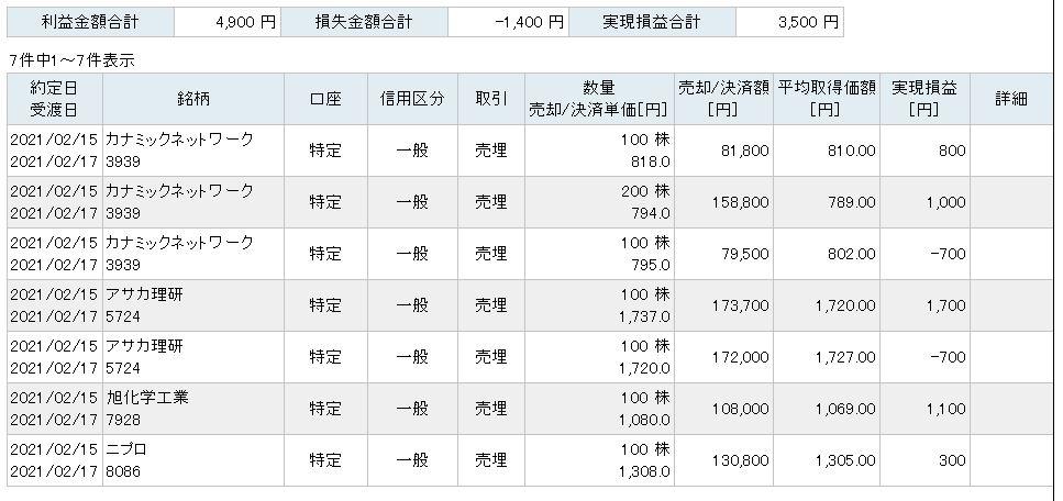 f:id:sakuya_golf:20210215211234j:plain
