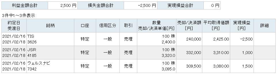f:id:sakuya_golf:20210216210825j:plain