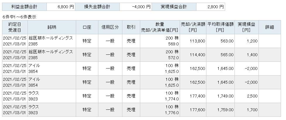 f:id:sakuya_golf:20210225204749j:plain