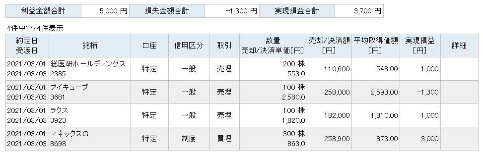 f:id:sakuya_golf:20210301202030j:plain