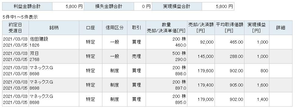 f:id:sakuya_golf:20210303204516j:plain