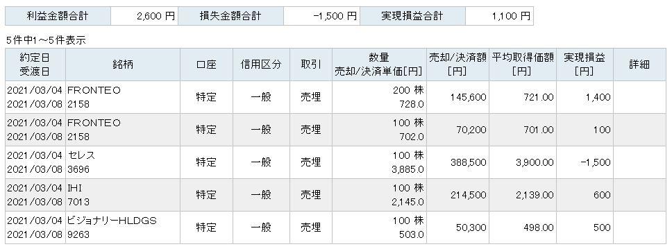 f:id:sakuya_golf:20210304205638j:plain