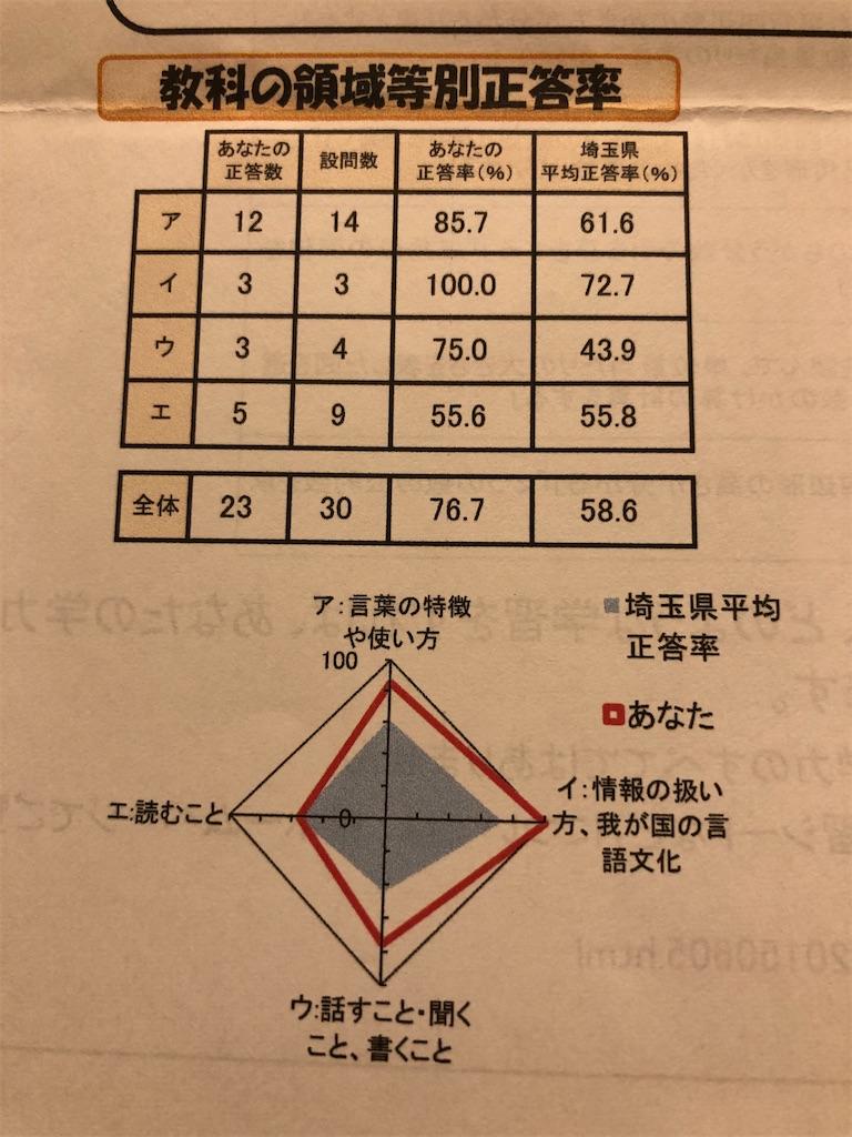 f:id:sakuyachang:20210915225033j:image
