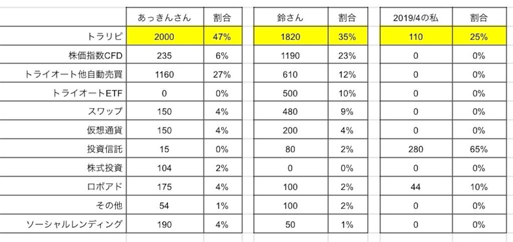 f:id:salary-fudousan:20190430231631j:image