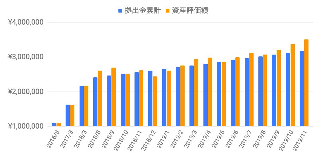 f:id:salary-fudousan:20191202231124p:plain