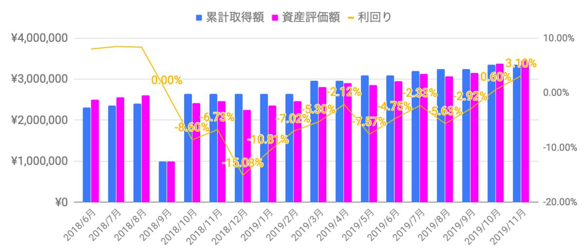f:id:salary-fudousan:20191202231848p:plain