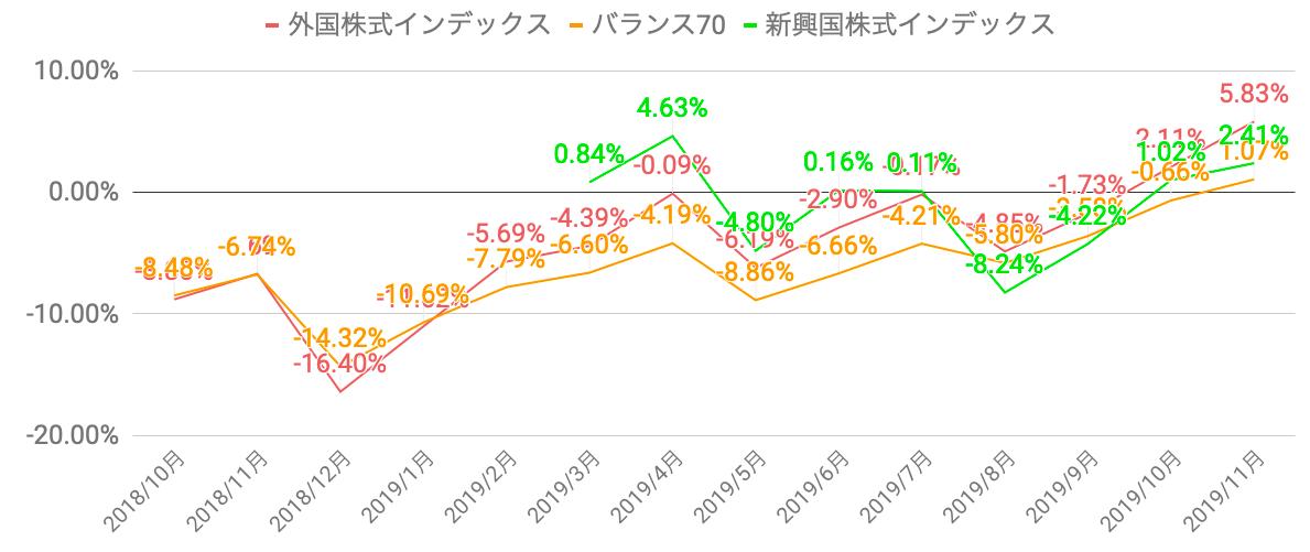 f:id:salary-fudousan:20191202232028p:plain