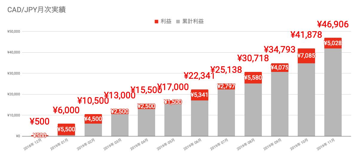 f:id:salary-fudousan:20191202235255p:plain