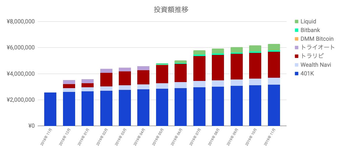 f:id:salary-fudousan:20191203001455p:plain